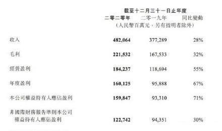 腾讯公布2020年财报:净利润1598.5亿